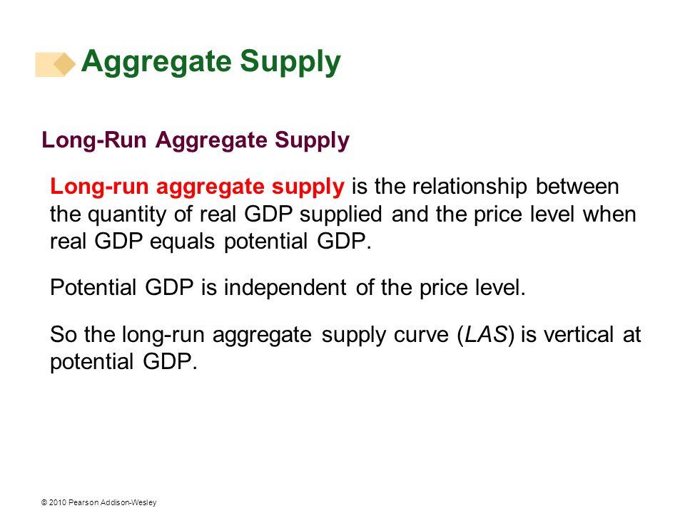 Aggregate Supply Long-Run Aggregate Supply