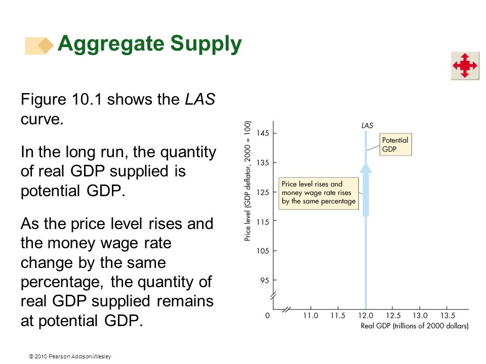 Aggregate Supply Figure 10.1 shows the LAS curve.