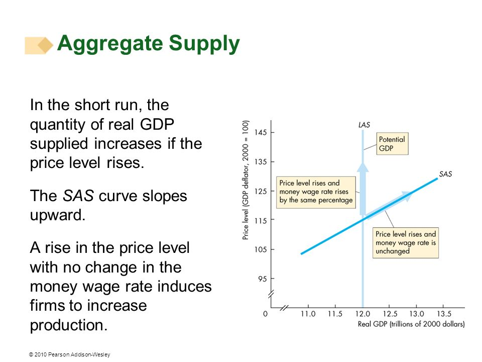 Aggregate Supply In the short run, the quantity of real GDP supplied increases if the price level rises.