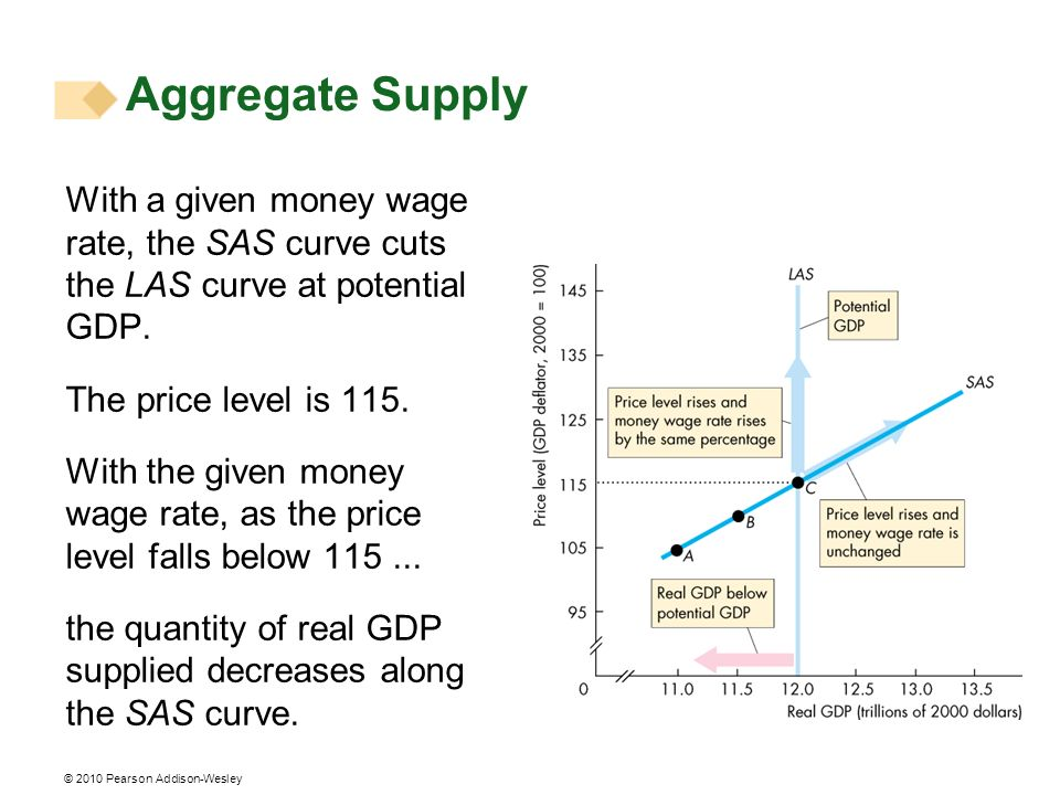 Aggregate Supply With a given money wage rate, the SAS curve cuts the LAS curve at potential GDP. The price level is 115.