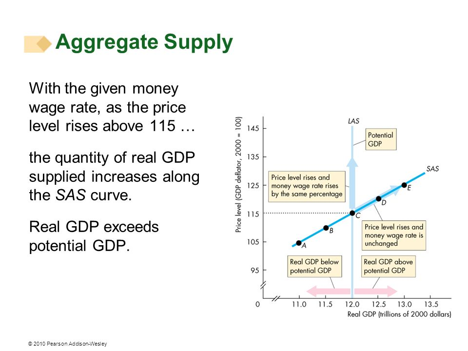Aggregate Supply With the given money wage rate, as the price level rises above 115 …