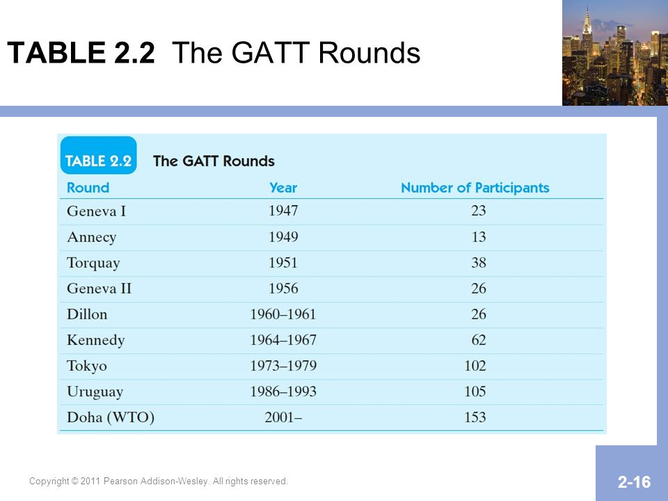 TABLE 2.2 The GATT Rounds NEEDS TO BE UPDATED WITH DOHA (WTO) MEMBERSHIP = 153.