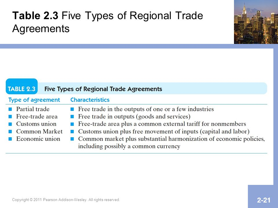 Table 2.3 Five Types of Regional Trade Agreements