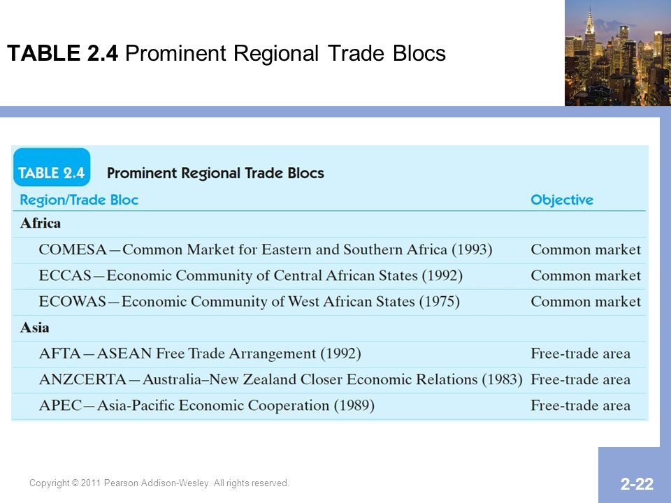 TABLE 2.4 Prominent Regional Trade Blocs
