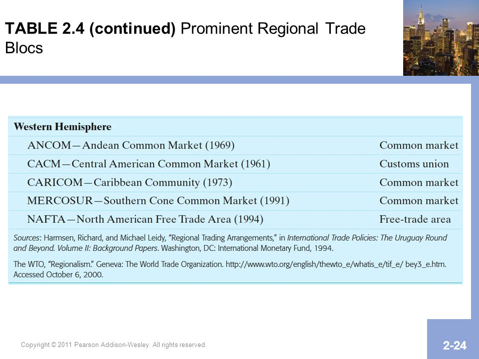 TABLE 2.4 (continued) Prominent Regional Trade Blocs