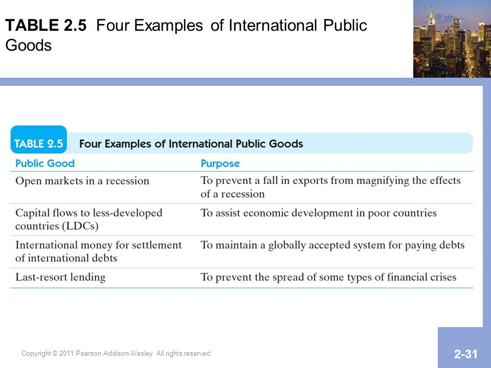 TABLE 2.5 Four Examples of International Public Goods