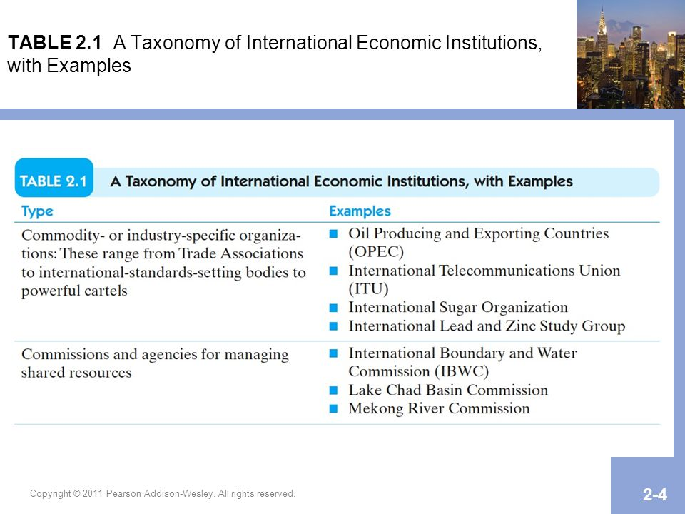 TABLE 2.1 A Taxonomy of International Economic Institutions, with Examples