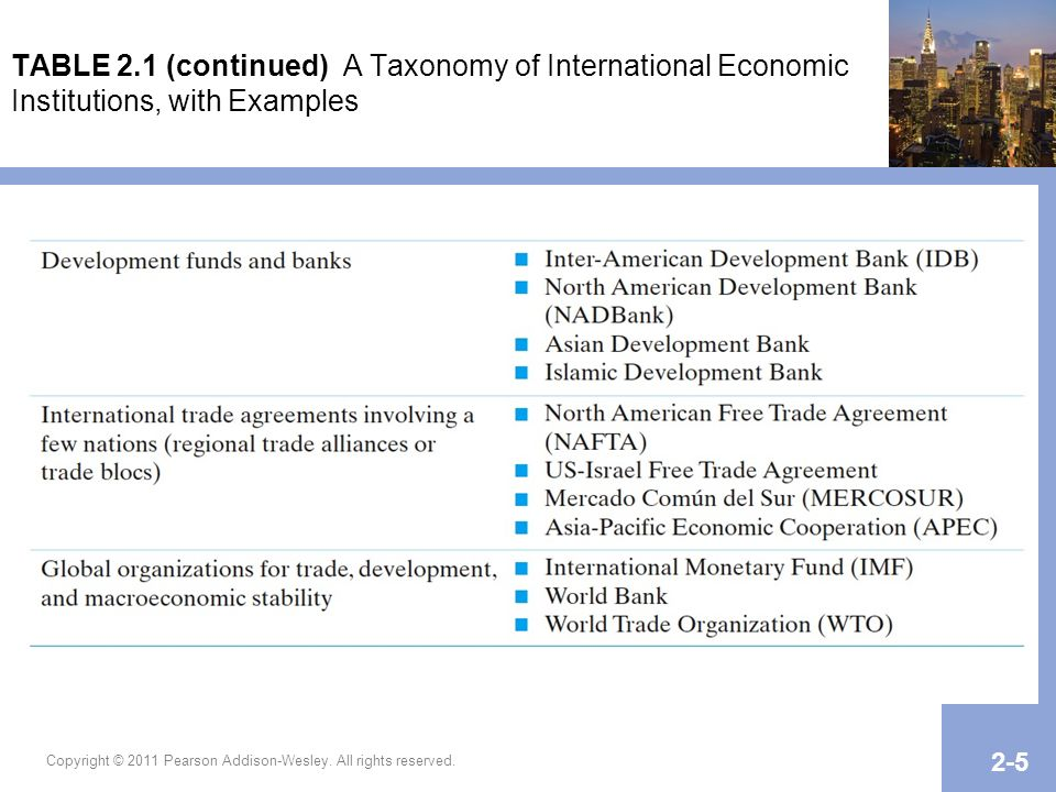 TABLE 2.1 (continued) A Taxonomy of International Economic Institutions, with Examples
