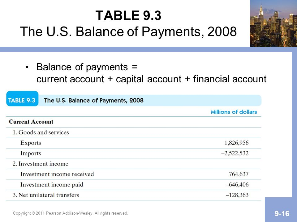 TABLE 9.3 The U.S. Balance of Payments, 2008