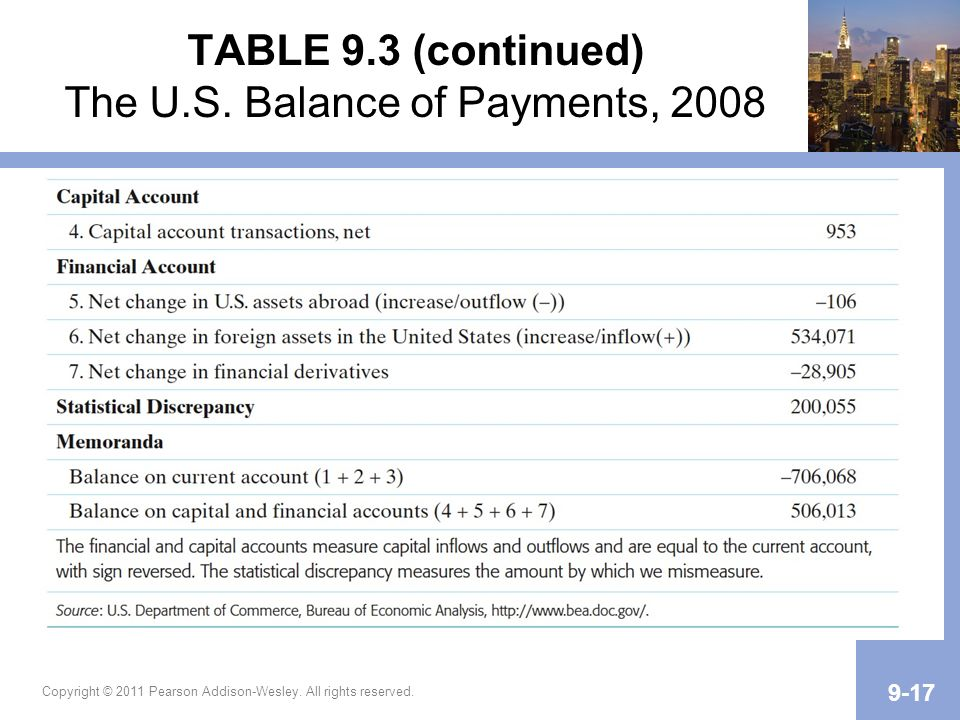 TABLE 9.3 (continued) The U.S. Balance of Payments, 2008