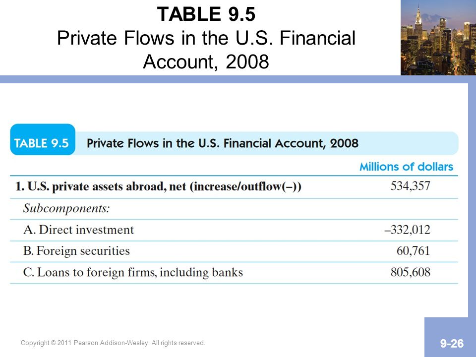 TABLE 9.5 Private Flows in the U.S. Financial Account, 2008