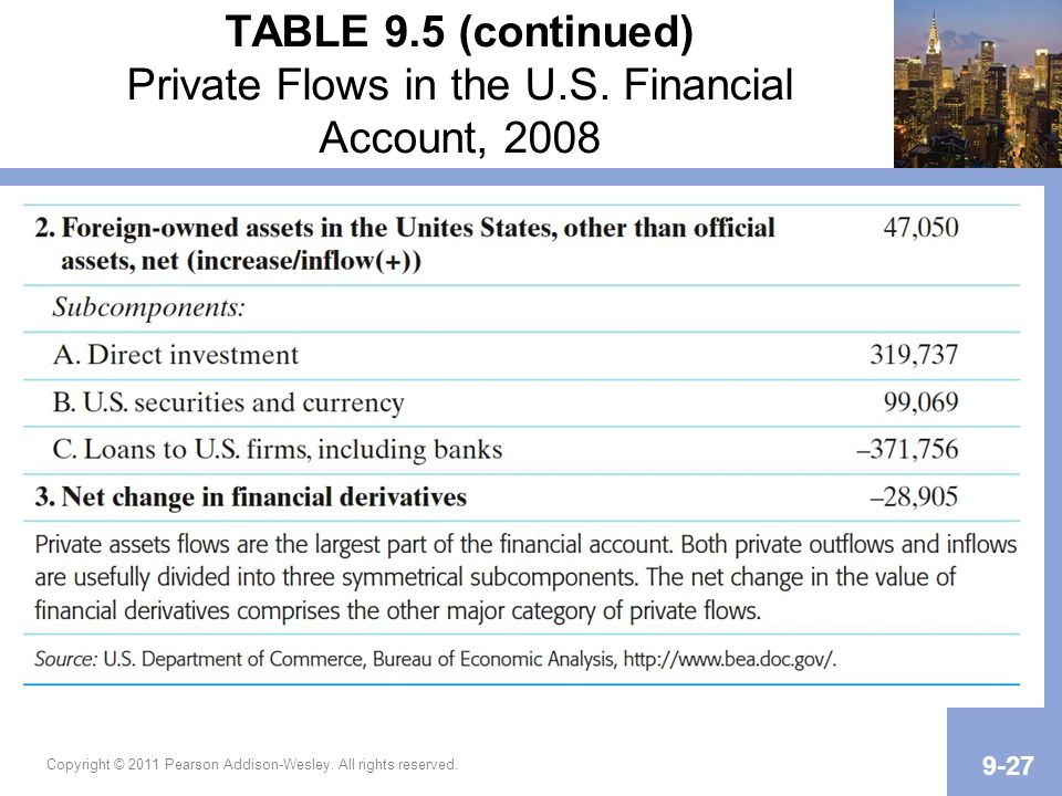 TABLE 9. 5 (continued) Private Flows in the U. S