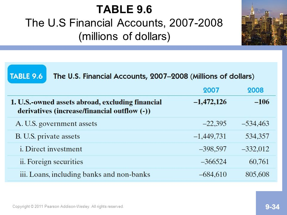 TABLE 9.6 The U.S Financial Accounts, (millions of dollars)