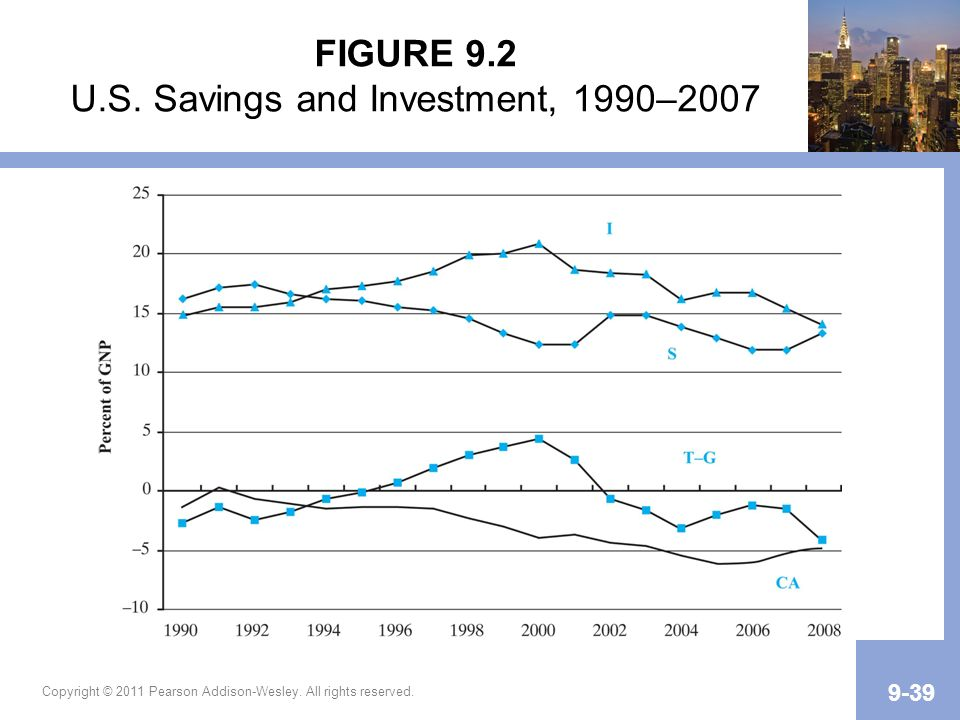 FIGURE 9.2 U.S. Savings and Investment, 1990–2007