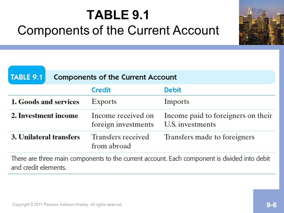 TABLE 9.1 Components of the Current Account