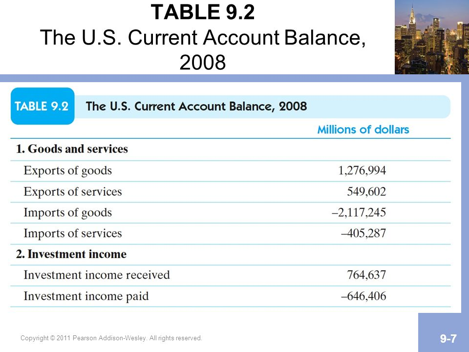 TABLE 9.2 The U.S. Current Account Balance, 2008