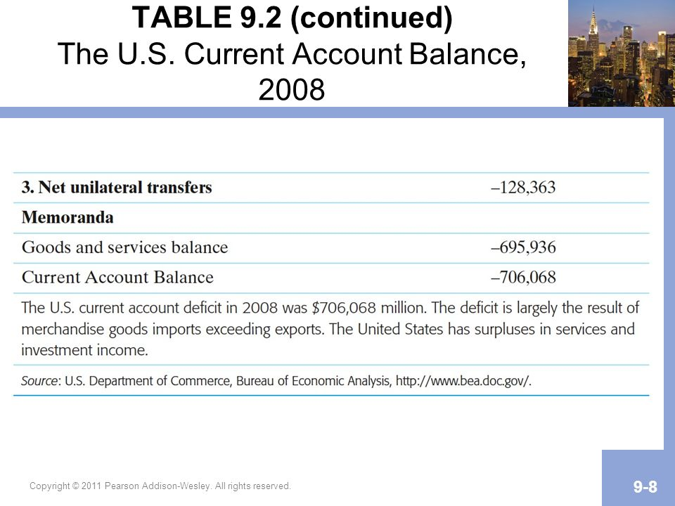 TABLE 9.2 (continued) The U.S. Current Account Balance, 2008