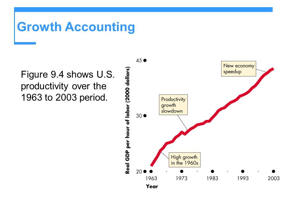 Growth Accounting Figure 9.4 shows U.S. productivity over the 1963 to 2003 period.