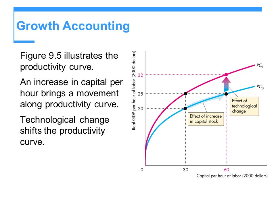 Growth Accounting Figure 9.5 illustrates the productivity curve.