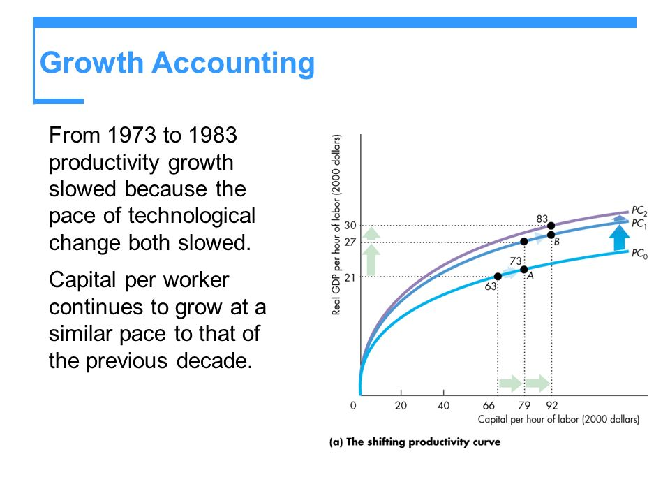 Growth Accounting From 1973 to 1983 productivity growth slowed because the pace of technological change both slowed.