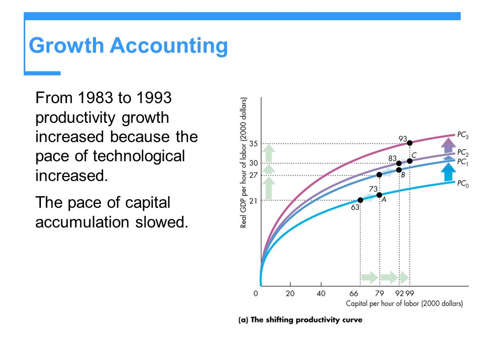 Growth Accounting From 1983 to 1993 productivity growth increased because the pace of technological increased.