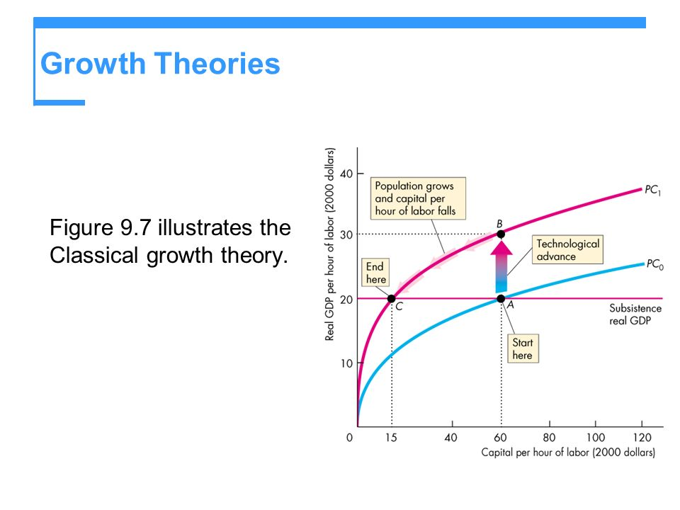 Growth Theories Figure 9.7 illustrates the Classical growth theory.