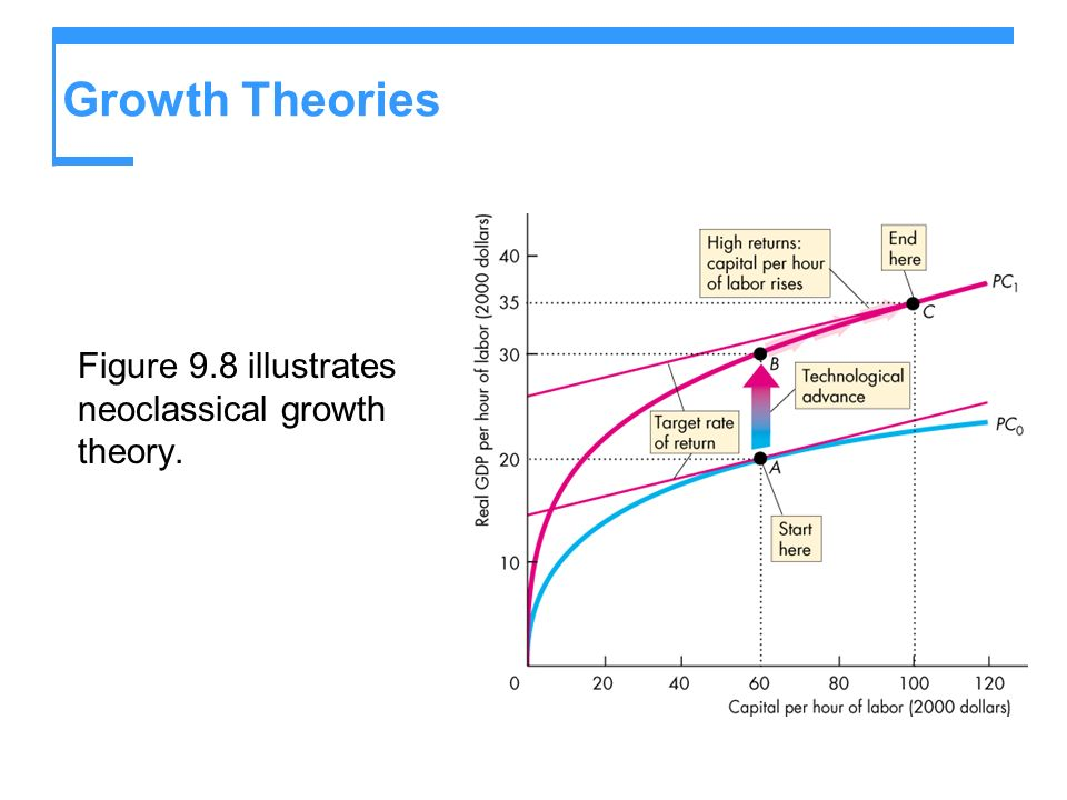Growth Theories Figure 9.8 illustrates neoclassical growth theory.