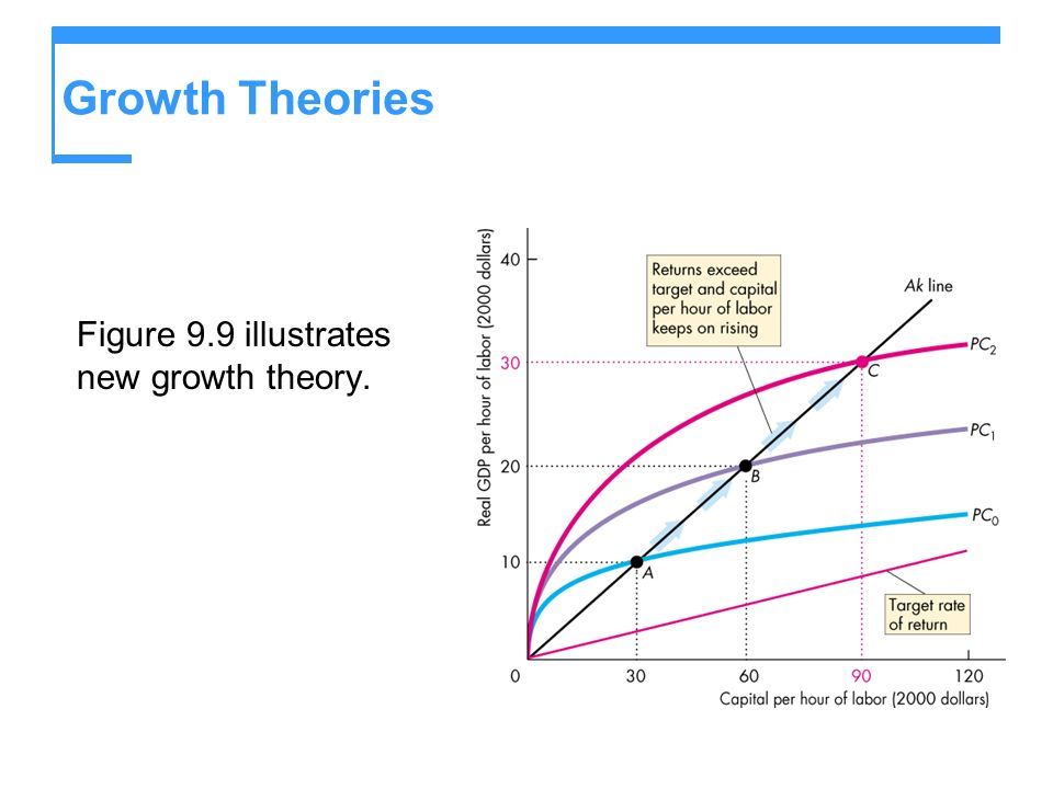Growth Theories Figure 9.9 illustrates new growth theory.