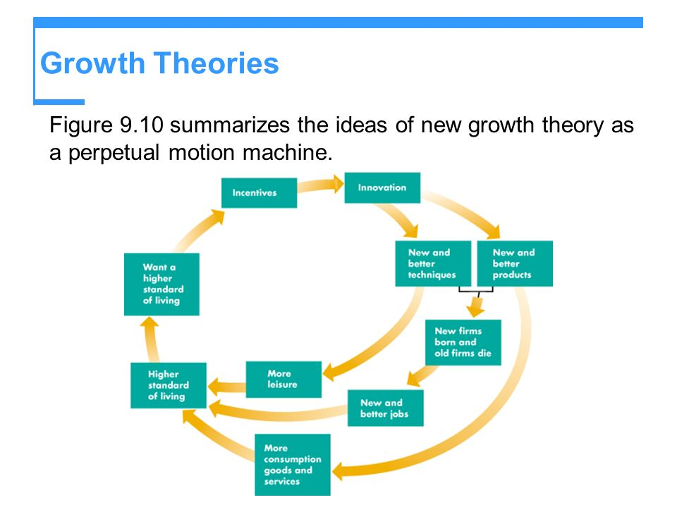 Growth Theories Figure 9.10 summarizes the ideas of new growth theory as a perpetual motion machine.