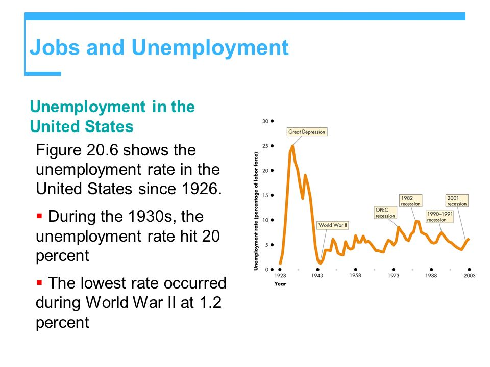 Jobs and Unemployment Unemployment in the United States