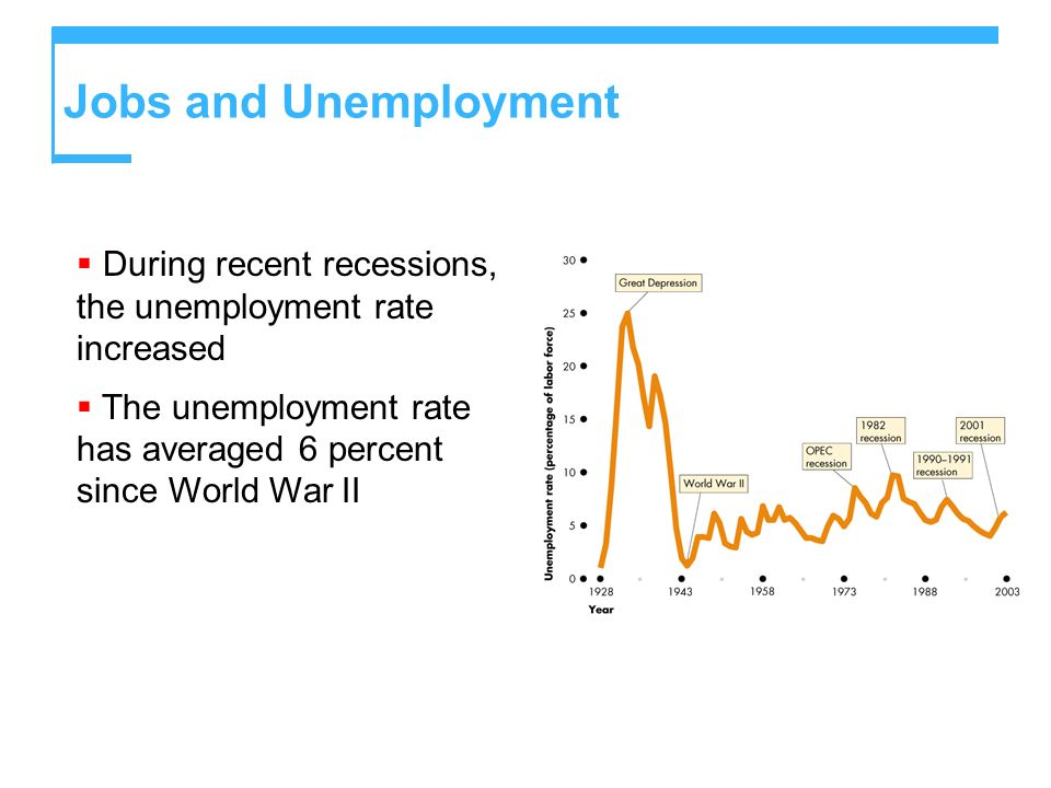 Jobs and Unemployment During recent recessions, the unemployment rate increased.