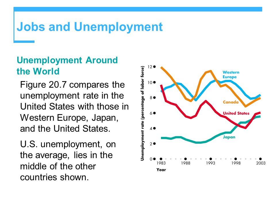 Jobs and Unemployment Unemployment Around the World