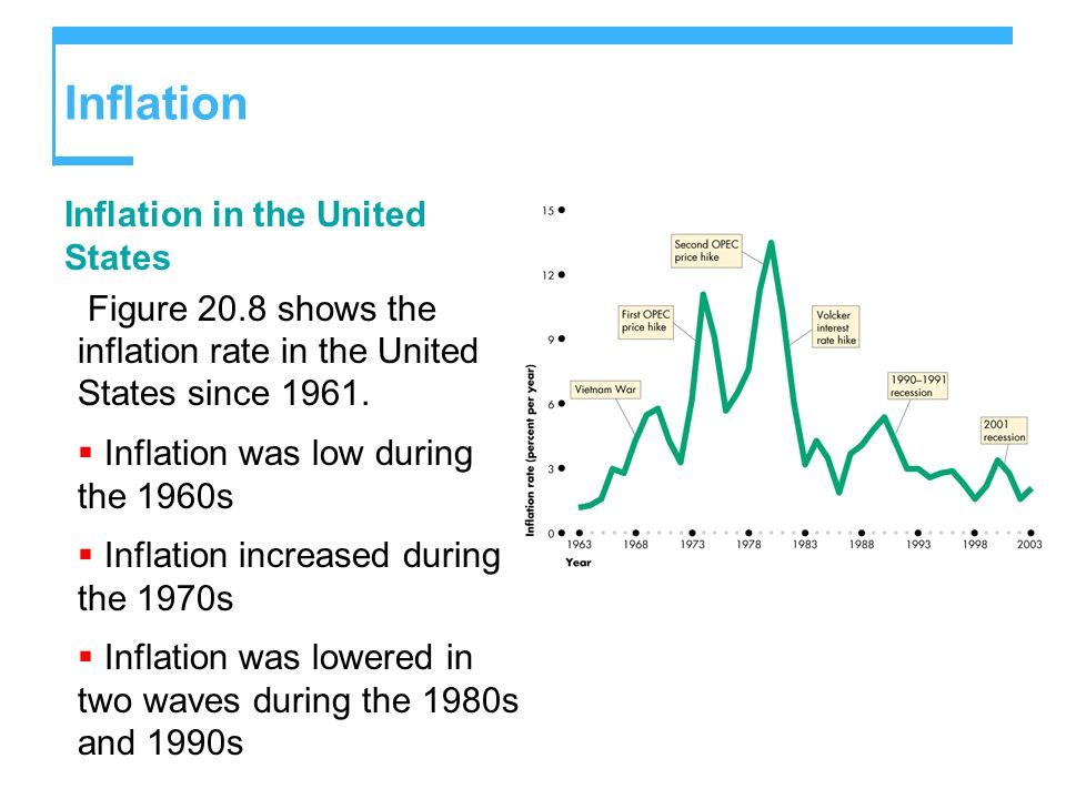 Inflation Inflation in the United States