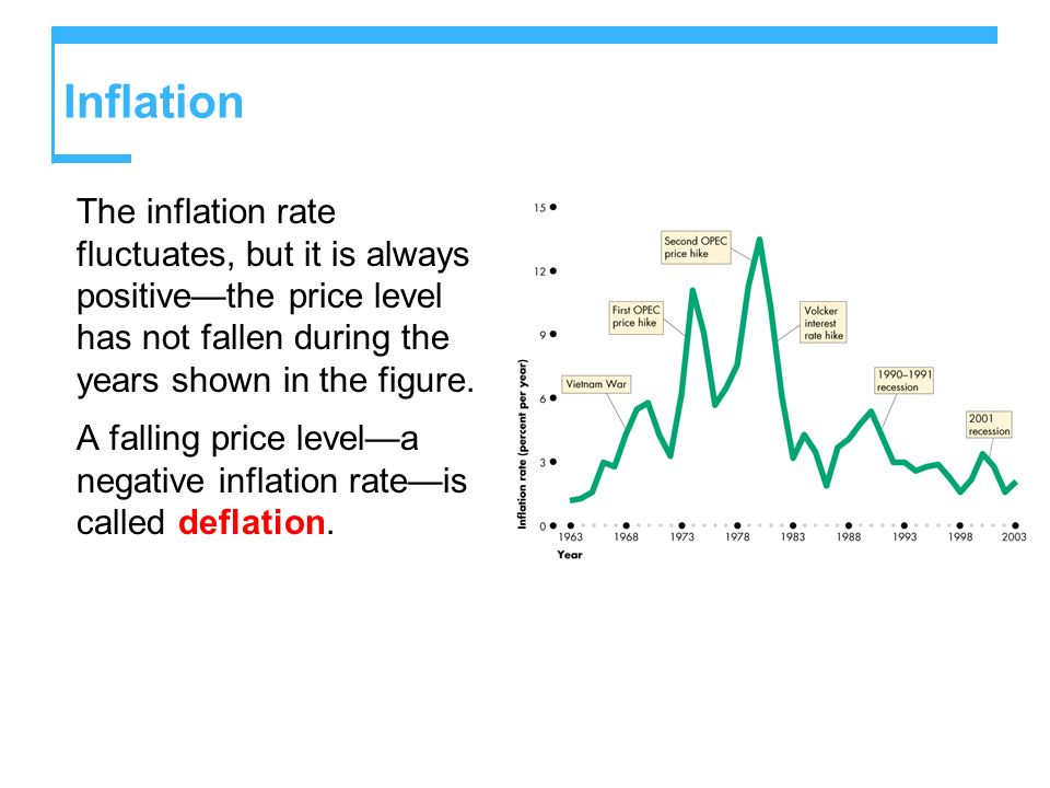 Inflation The inflation rate fluctuates, but it is always positive—the price level has not fallen during the years shown in the figure.
