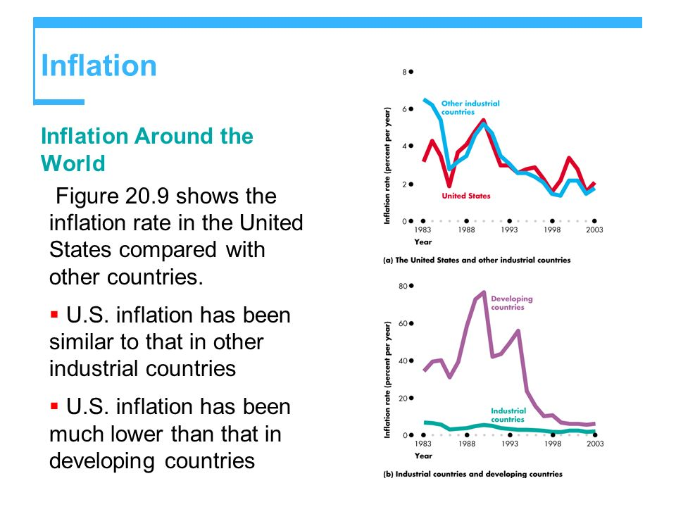 Inflation Inflation Around the World