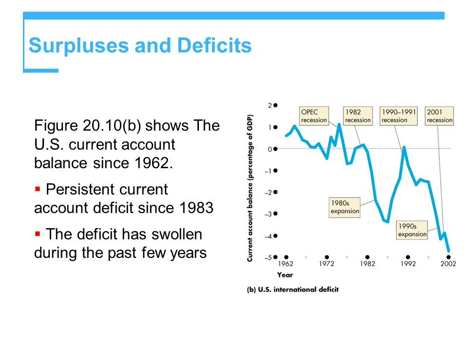 Surpluses and Deficits