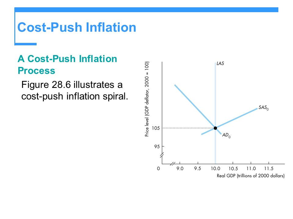 Cost-Push Inflation A Cost-Push Inflation Process