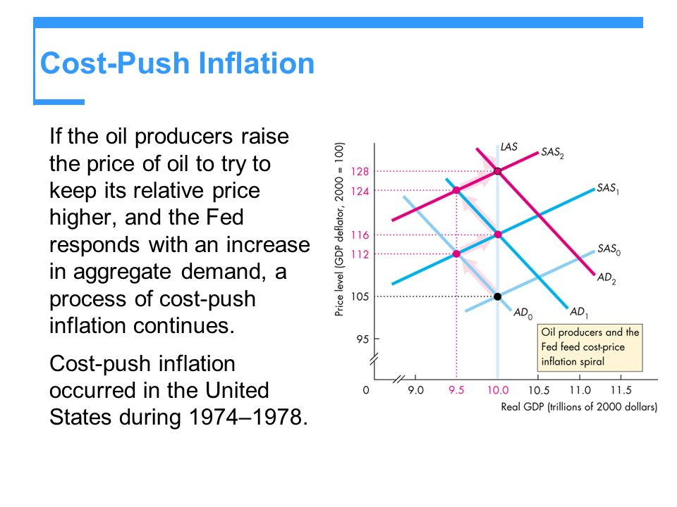 Cost-Push Inflation