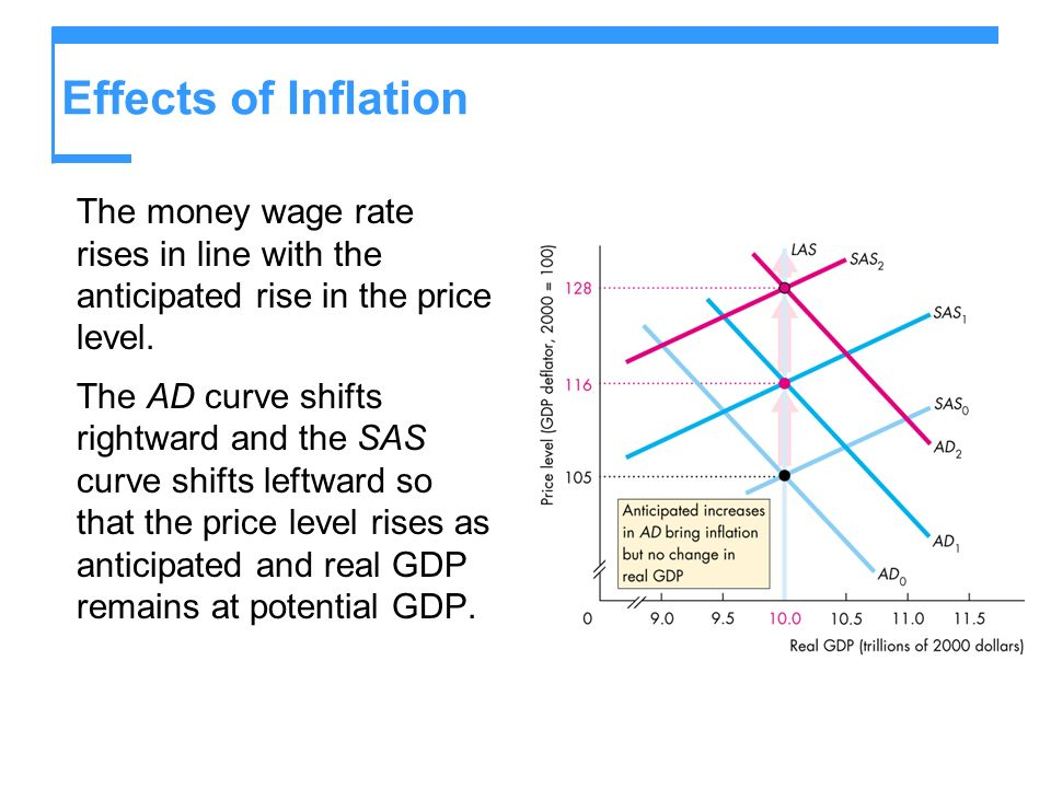 Effects of Inflation The money wage rate rises in line with the anticipated rise in the price level.