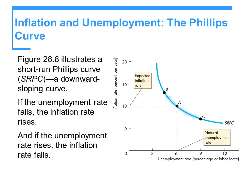 Inflation and Unemployment: The Phillips Curve