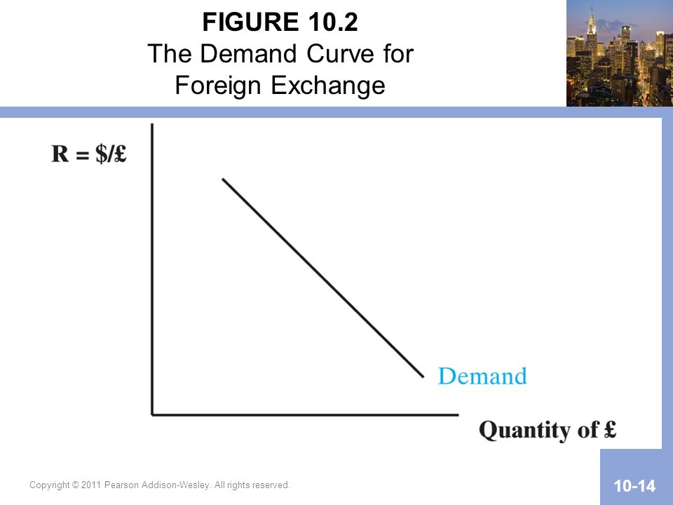 FIGURE 10.2 The Demand Curve for Foreign Exchange
