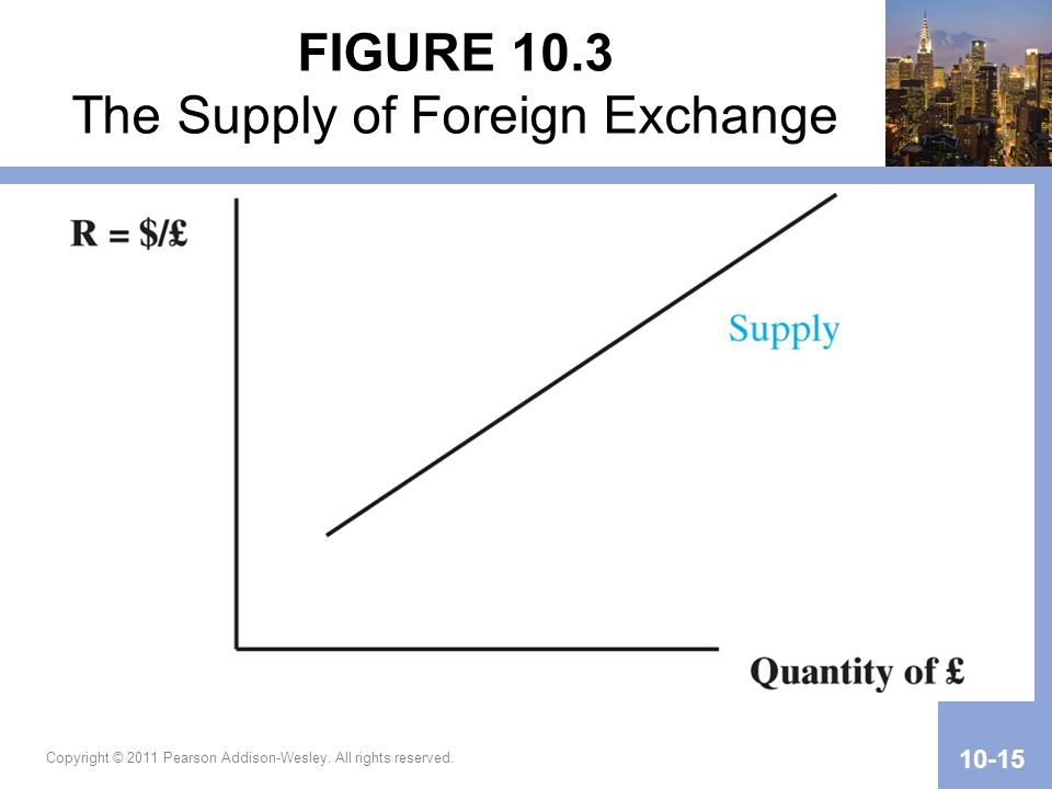 FIGURE 10.3 The Supply of Foreign Exchange