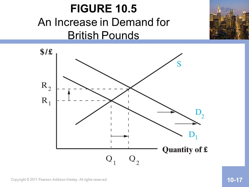 FIGURE 10.5 An Increase in Demand for British Pounds