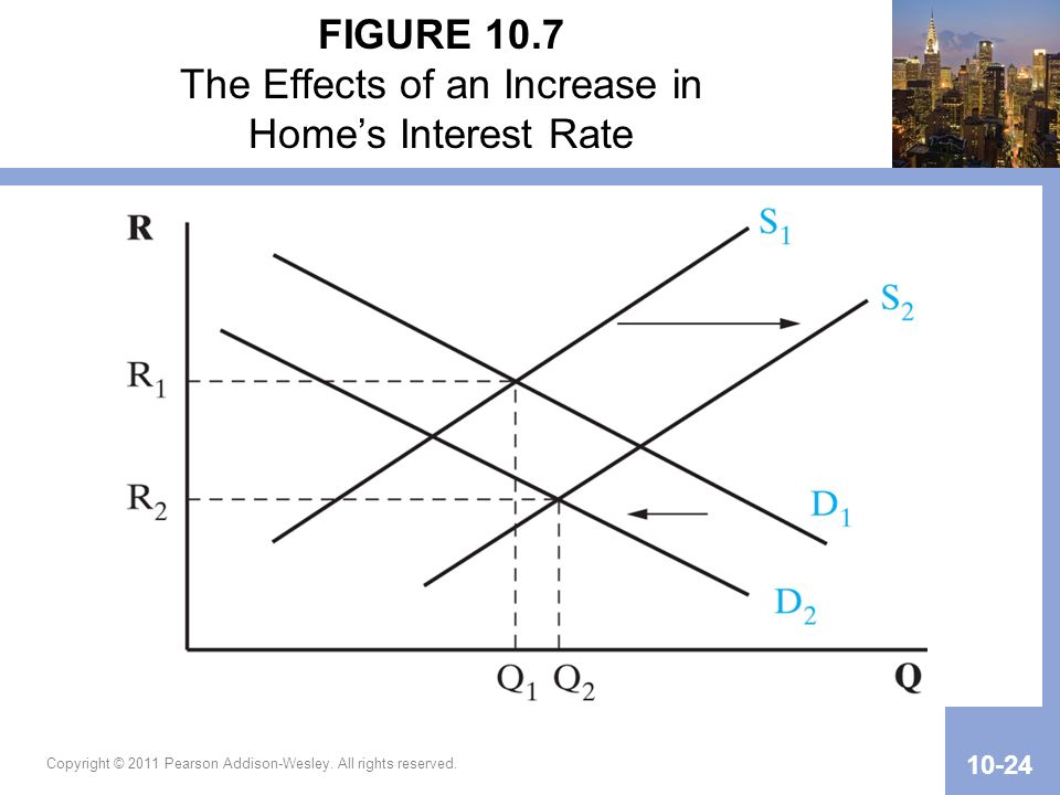 FIGURE 10.7 The Effects of an Increase in Home's Interest Rate