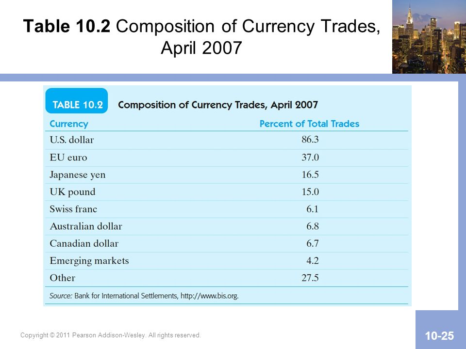 Table 10.2 Composition of Currency Trades, April 2007