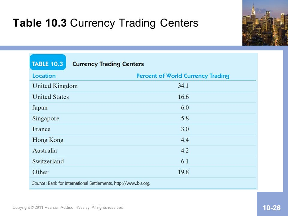 Table 10.3 Currency Trading Centers