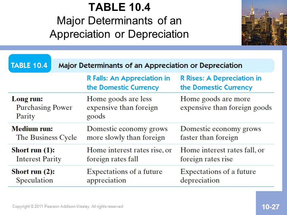 TABLE 10.4 Major Determinants of an Appreciation or Depreciation
