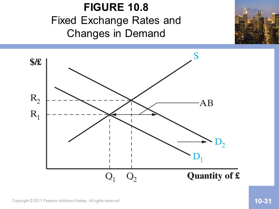 FIGURE 10.8 Fixed Exchange Rates and Changes in Demand