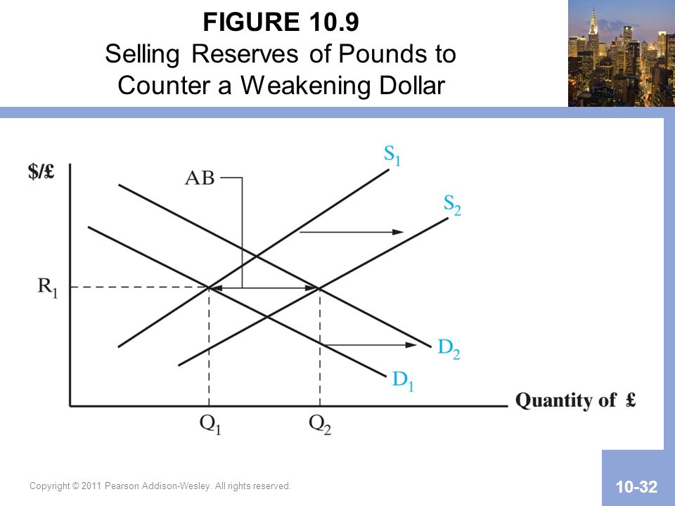 FIGURE 10.9 Selling Reserves of Pounds to Counter a Weakening Dollar