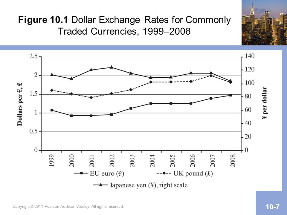 Figure 10.1 Dollar Exchange Rates for Commonly Traded Currencies, 1999–2008